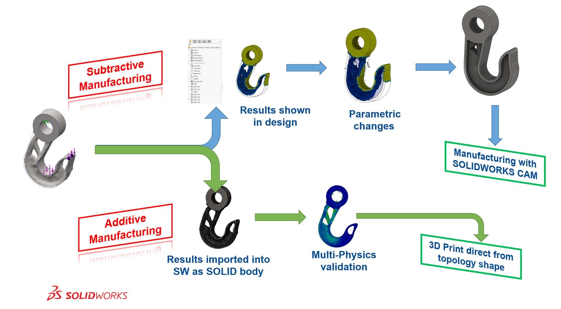 Infografik: Topologie Optimierung mit Solidworks (englisch)